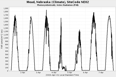 Radiation | Climate | Data &amp; On-line Resources | SNR | UNL