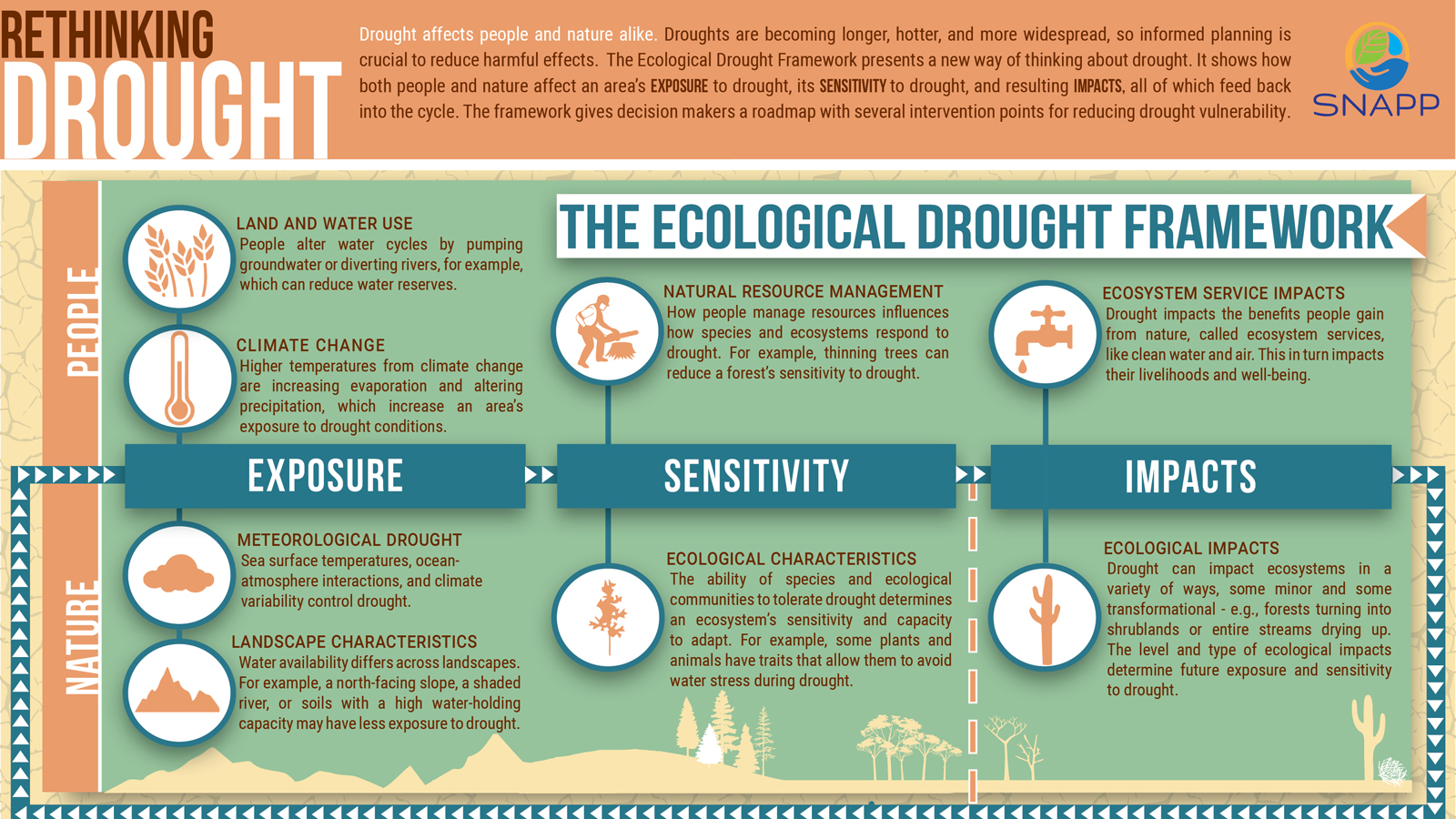 A team of researchers, including two from the University of Nebraska-Lincoln, have developed and proposed a new definition of drought that integrates ecological, climatic, hydrological, socioeconomic and cultural dimensions of drought.  This novel approach to thinking about drought may help decision makers better prevent and respond to drought impacts.