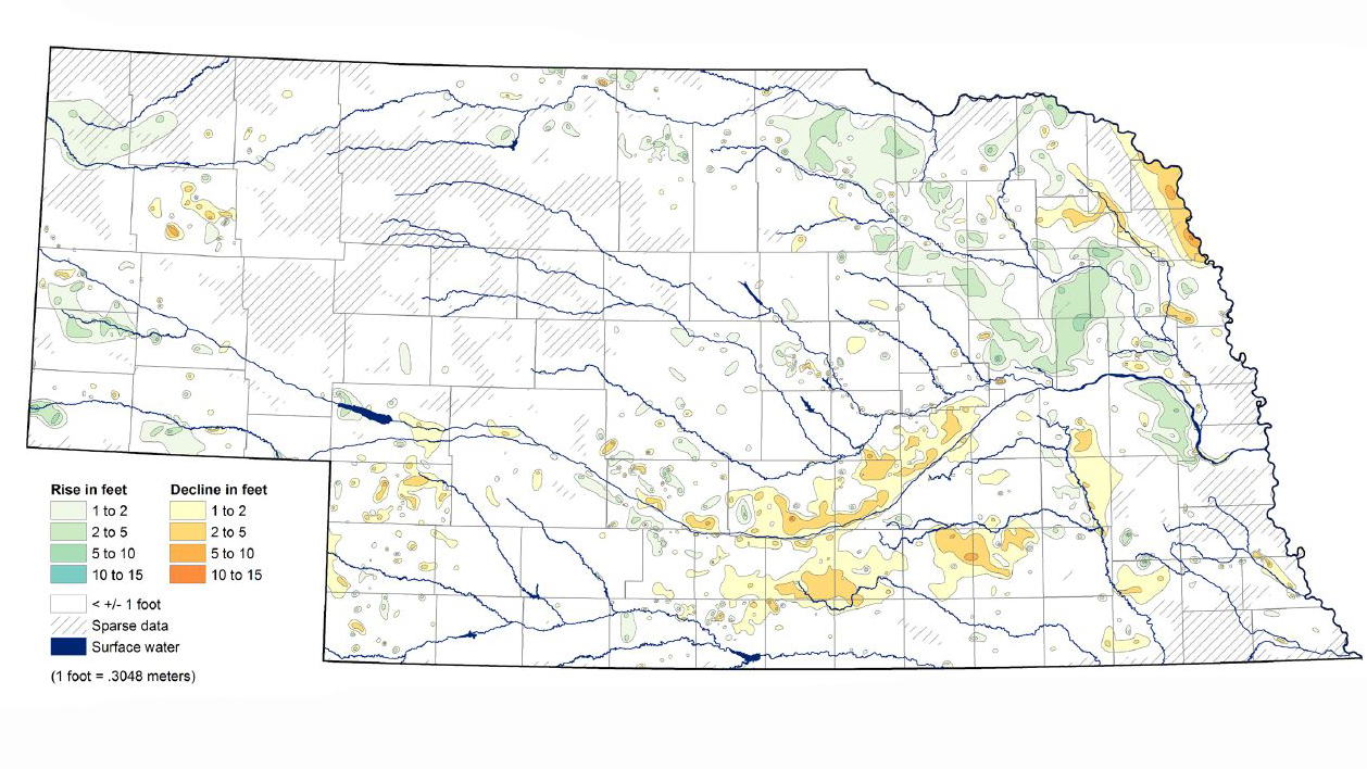 Unlike news reports coming out of Colorado and Kansas, Nebraska is not in danger of running out of groundwater from the High Plains Aquifer anytime soon. But the levels still are on average below pre-pumping water levels, according to the newest Nebraska Statewide Groundwater-Level Monitoring Report.