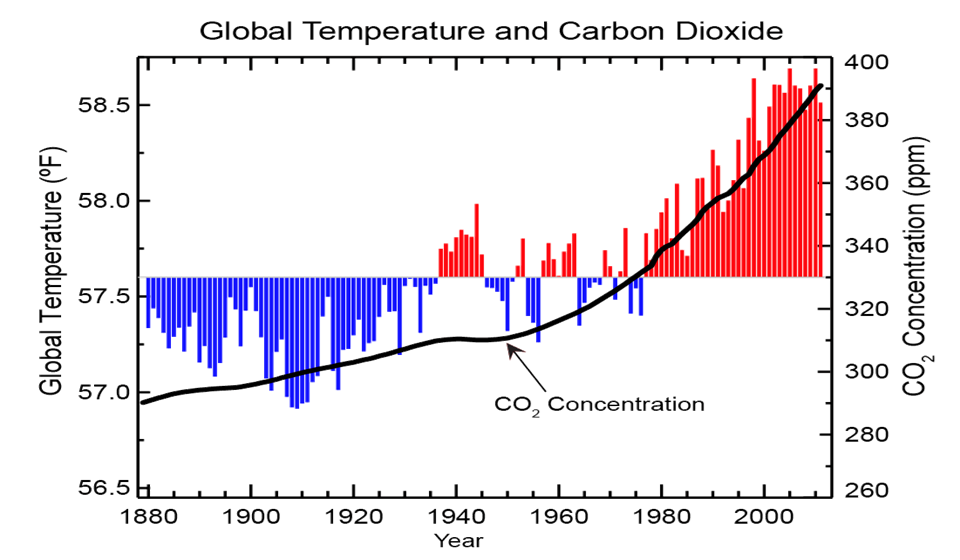 CO2 and Temperature Trends